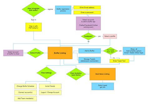 flow diagram app flow diagram showing the buffer iphone application