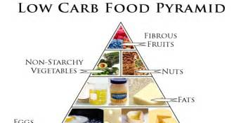 what is no carbs diet