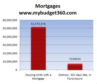 Mba Late Payments Mortgage by Not All Is Well On The Housing Front Housing Still