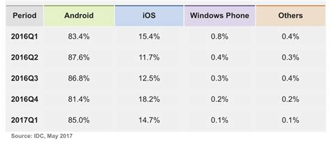 One Year Mba Idc by Idc Forecasts Only 1 1 Million Windows Phone Shipments