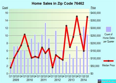 lipan tx zip code 76462 real estate home value
