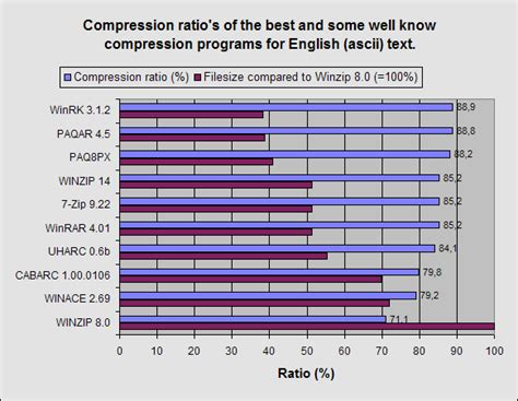 best compression program text compression test lossless