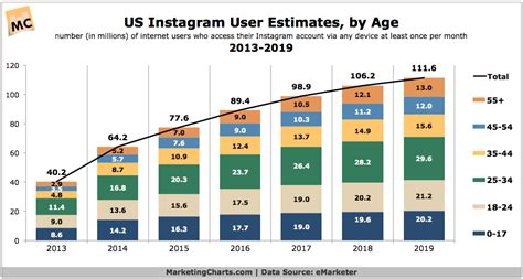 Instagram Search Users By Email Us Instagram User Estimates By Age 2013 2019 Marketing Charts