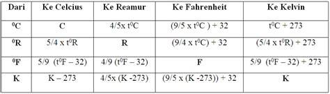Termometer Lingkungan belajar suhu dan pengukurannya materi