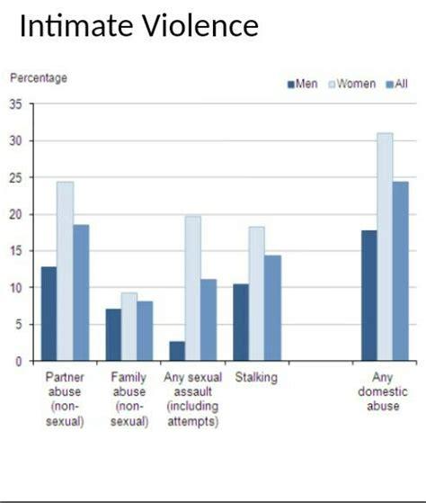 domestic violence statistics domestic violence statistics awareness and prevention