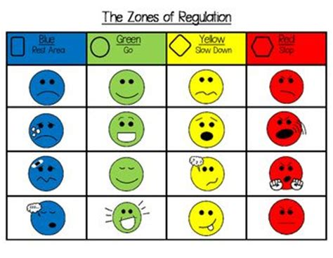 printable zones of regulation 94 best zones of regulation images on pinterest