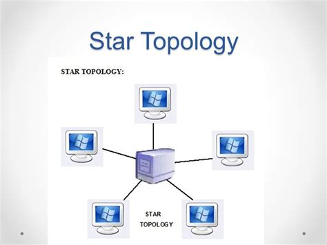 network layout star network topology ppt video online download