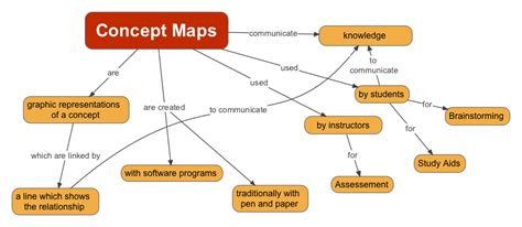 concept maps how to make a concept map tablesportsdirect