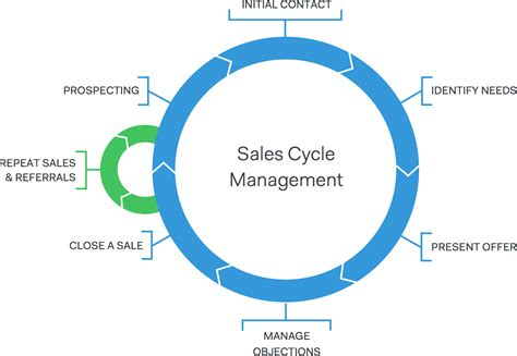 sales call cycle template sales cycle management pipedrive