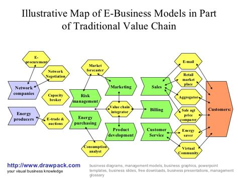 diagram to model e business models diagrams