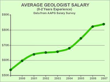 geologist salaries and the economic slowdown