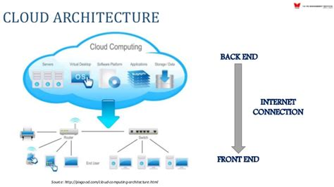 architecture of cloud computing with the diagram cloud computing a new trend