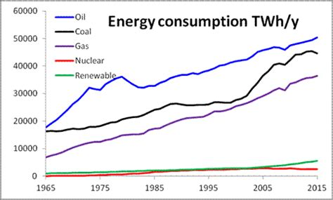 energy use pattern in india and world world energy consumption wikipedia