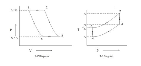 diagram of gas turbine closed cycle gas turbine construction working diagram