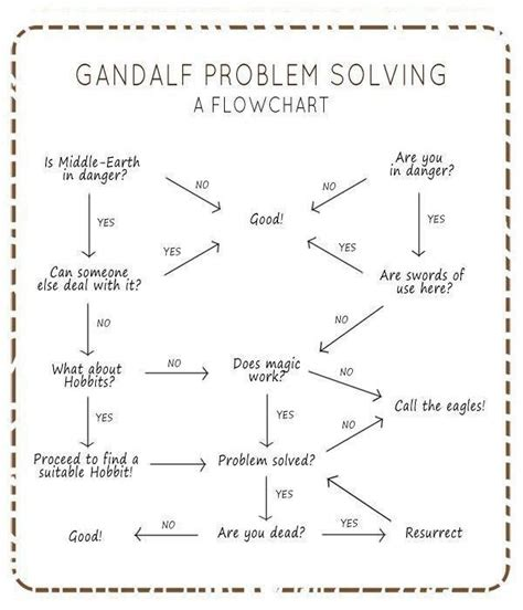 gandalf flowchart 46 best lord of the rings images on ha ha