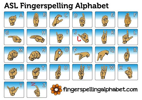 sign language alphabet chart listening without ears adventures in american sign