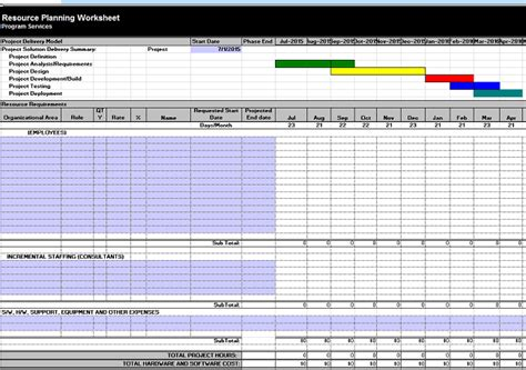 develop human resources plan project management templates