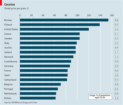 Mba Erasmus Costs by The Un S World Report The Cost Of Coke The Economist