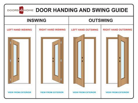 interior door swing chart diagram of double swing door bridging 4 channel
