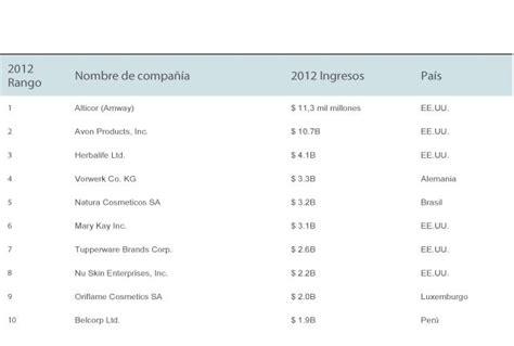 ranking de las empresas multinivel en 2015 empresas mlm ranking mundial de ventas 2012
