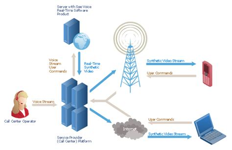 call center diagram call center network diagram telecommunication network