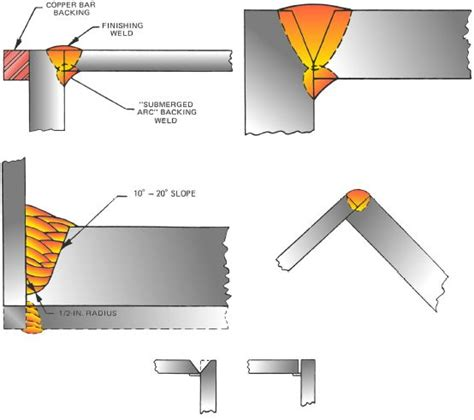 Joint Design Definition | handbook joint design prep