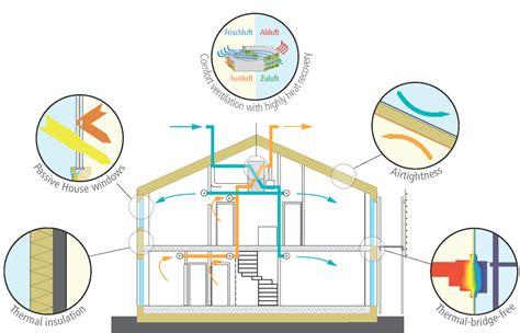passive solar home design elements passive solar home design elements passive house