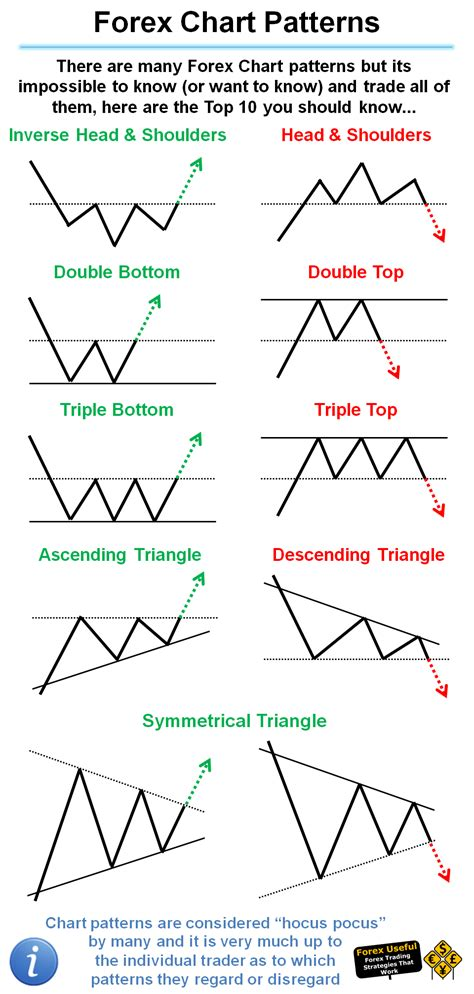 pattern and its types forexuseful there are many forex chart patterns but its