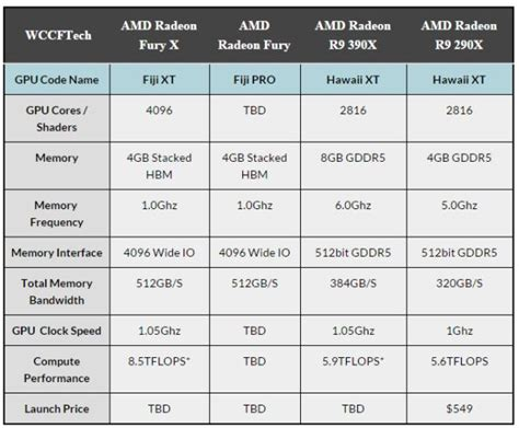 hothardware tech computers gadgets reviews news and amd graphics cards comparison chart hothardware tech