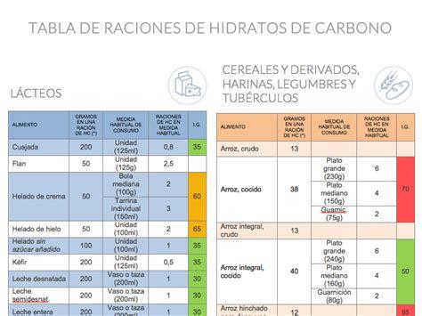 fundacion  la diabetes tabla de raciones de hidratos de carbono