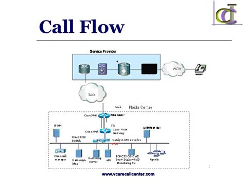 call center process flow diagram vcare call center india is leading offshore call center