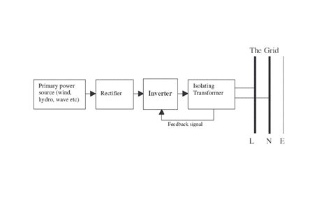inverter block diagram working how grid inverters work