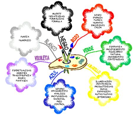 imagenes de mapas mentales creativos kimerius difusi 243 n mapas mentales