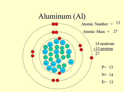 Number Of Protons In Aluminum by Sodium Na 11 Atomic Number Atomic Mass