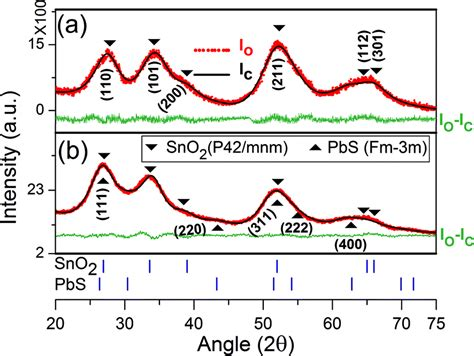 xrd pattern of pbs facile synthesis of sno 2 pbs nanocomposites with