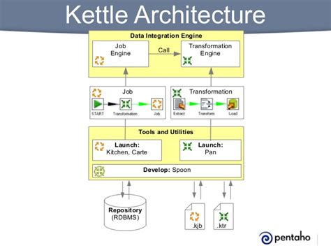 workflow engine architecture workflow engine architecture best free home design