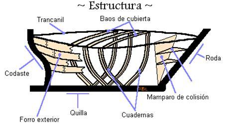 dibujo de un barco y sus partes partes de un buque