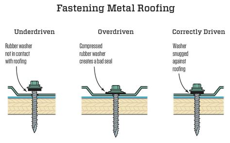Estimating Cost To Build A House fastening metal roofing jlc online roofing metal