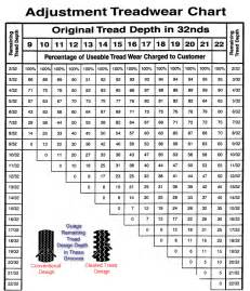Trailer Tire Ratings Guide Adjustment Treadware Chart