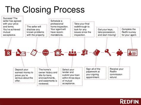 house buying process timeline free redfin home buying class issaquah wa