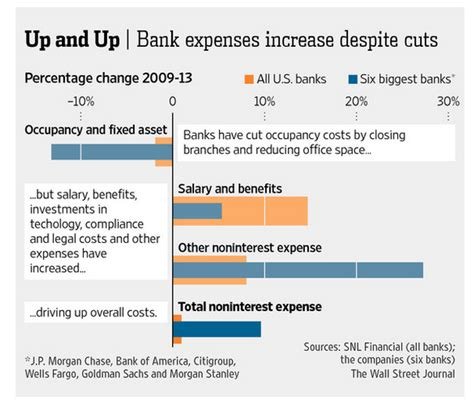 Bank Of America Consumer Banking Mba Program Salary by Bank Of America And Jpmorgan Thousands Of Employees
