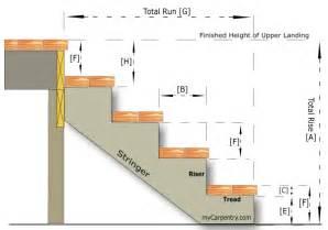 treppe berechnen building stairs