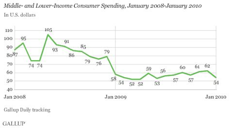 expenditure pattern meaning consumers spending this january was just like the last