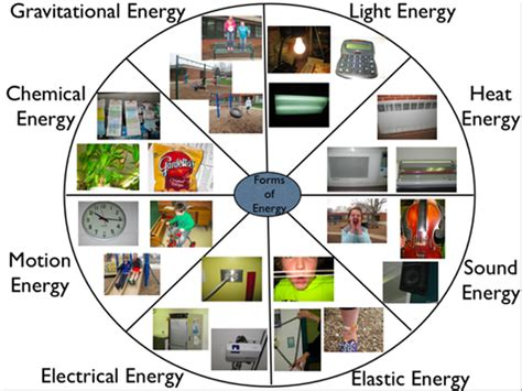 types of energy hugh fox iii