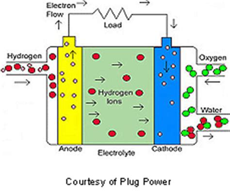 Proton Exchange Membrane Fuel Cell by Pem Fuel Cell Australian