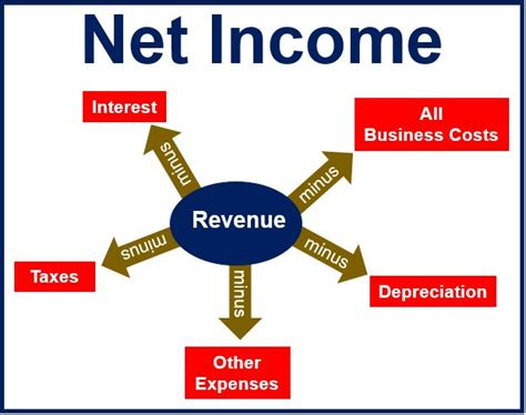 what net what is net income market business news