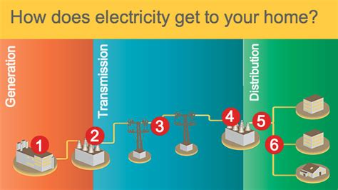 electricity in your home how does electricity get to your home quest kqed science