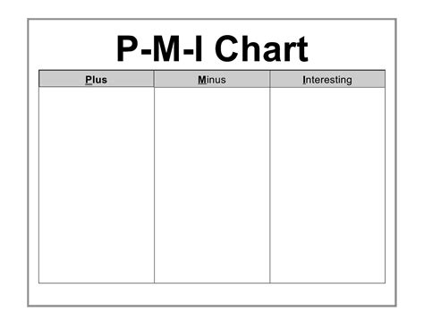 What Does Template thinking and mind tools pmi chart
