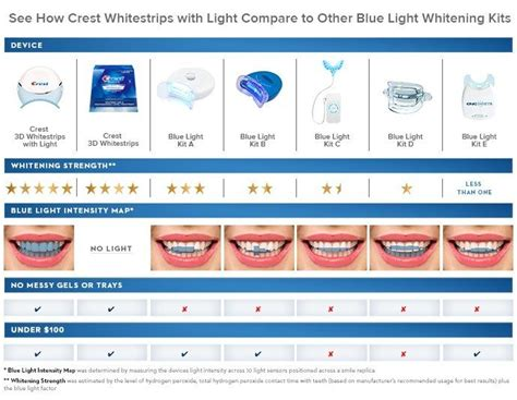 crest whitening strips with light crest 3d white whitestrips with light teeth whitening kit