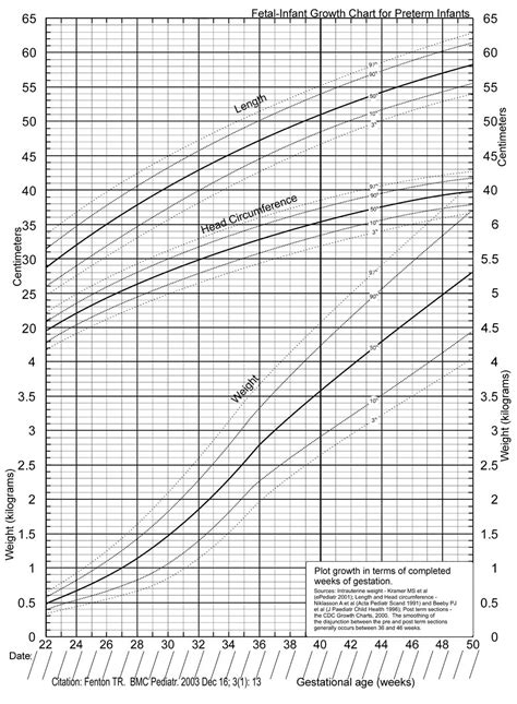 who growth chart gallery chart example ideas